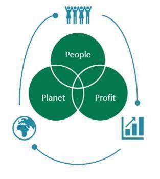 Øyvnds people planet profit